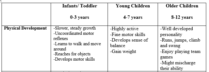 Development stages for Birth - Yourhomeworksolutions